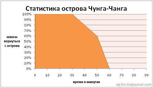 Прикольная статистика